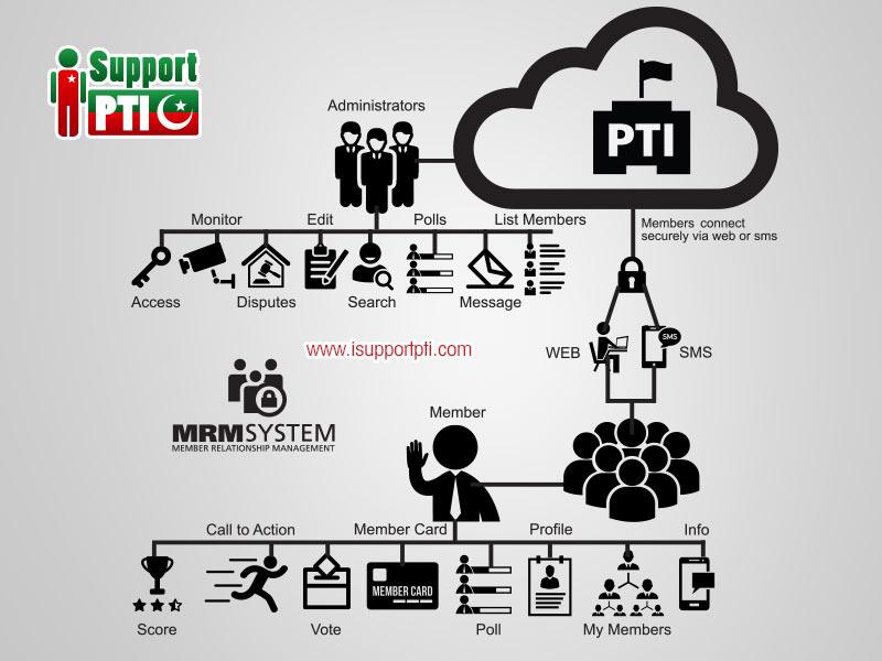 pti-mrm-system2